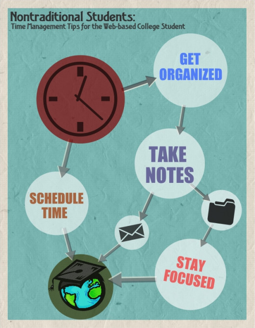 Get organized so you can stay focused on scheduling time for lesson material and taking notes.