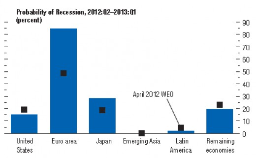 European Recession is more Probable than Possible