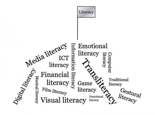 Literacy comes with many subsets