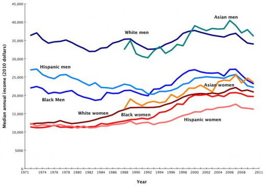 Recent (2012) Internet post by by Gwen Sharp, PhD, featuring charts illustrating gender and race/ethnicity trends in pay.