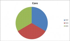 Review of Core ETFs from iShares