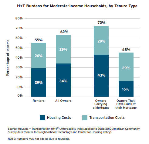 Housing and Transportation Cost is Highest for those with Mortgages