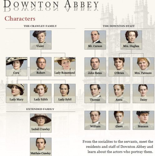 Downton Family Tree