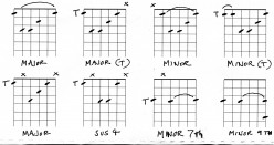Guitar Chords - Barre chord Tips