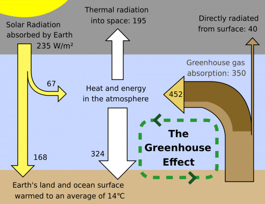 A simplified schematic diagram showing how the greenhouse effect works, by simply looking at the energy coming into the Earth-system, and the energy leaving it.