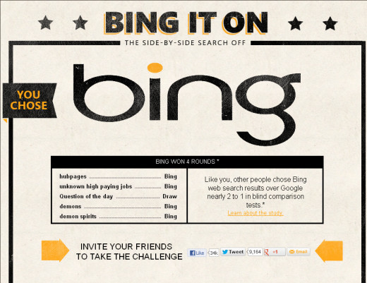 I took the challenge I picked Bing 4 times out of 5 over Google search result and 1 a drawl.