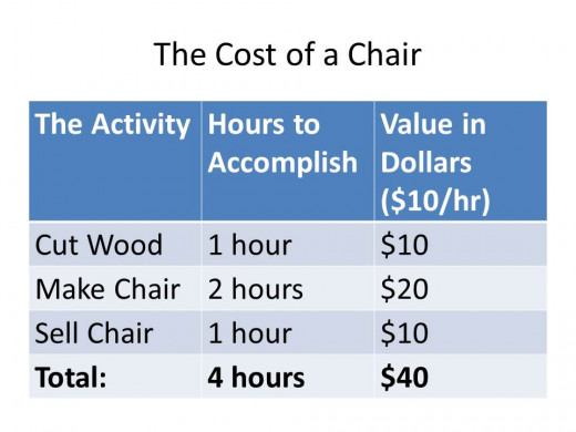 When everyone receives $10 an hour, the chair costs a total of $40 to make.