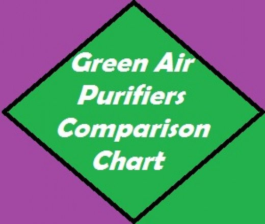 Green Air Purifiers clean the air using filtration and active purification systems.