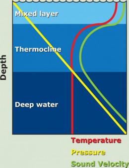 Water Pressure Depth