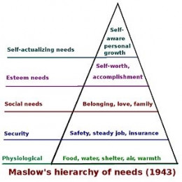 The simplified version of Maslow's hierarchy - excluding his later added 'aesthetic' and 'cognitive ' needs.
