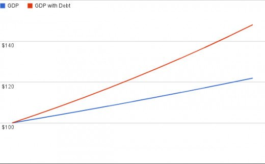 Comparison of GDP with and without debt (Simple Example)