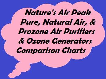This comparison chart compares Nature's Air, Peak Pure air purifiers, Natural Air air purifiers, and Prozone ozone generators.