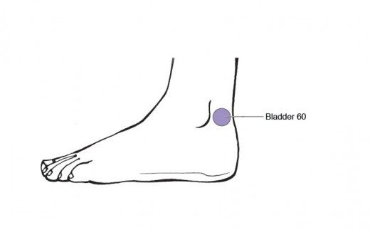 Bladder 60 (Behind ankle bone and before Achilles' Tendon)