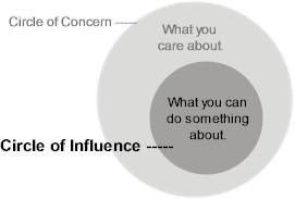 Habit 1 - Circle of Influence