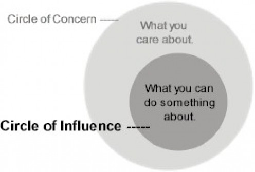 Habit 1 - Circle of Influence