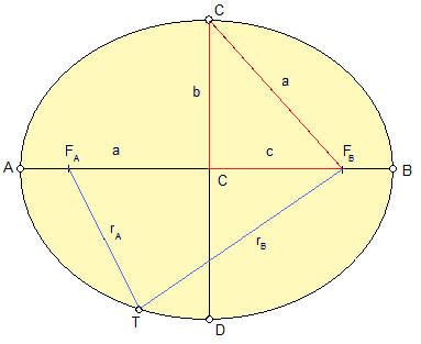 Ellipse as the orbit of a planet. The size and the shape of an ellipse is defined by the eccentricity e and one of the semi-axes