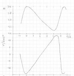 Magnitude and velocity for the star Delta Cephei.