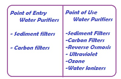 All domestic water purifiers fall into two classifications; point of entry purifiers and point of use purifiers.