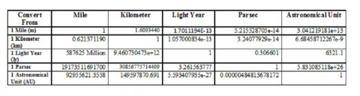 The table lists the conversions between: miles, kilometers, light years, astronomical units, and parsecs.