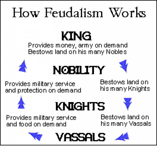 Both the original feudal order and the current structure of society have several things in common. See if you can construct the modern equivalent.