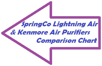 SpringCo distributes Lightning air purifiers.  Kenmore is an air purifier brand distributed by Sears