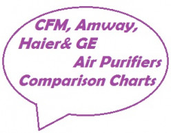 CFM, Amway, Haier, and GE Air Purifiers Comparison Charts