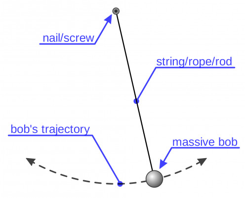 Diagram of a simple pendulum.
