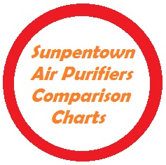 Sunpentown air purifiers combine filtration with ionization and photo catalytic oxidation (PCO) technology.