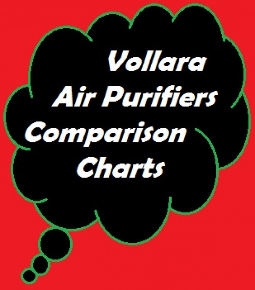 Vollara offers the leading premiere air purifiers in the area of active purification.  They hold the sole patent on the revolutionary Radiant Catalytic Ionization (RCI) technology studied extensively by Dr. James Marsden at Kansas State University.