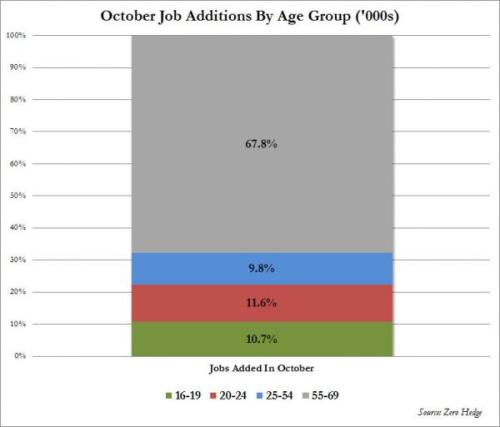 US Jobs Added  in October 2012 by Age Group