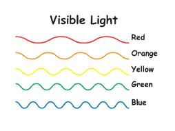 White light is broken down into its separate colors, each with its own wavelength.