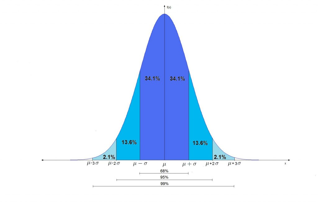 Roulette normal distribution