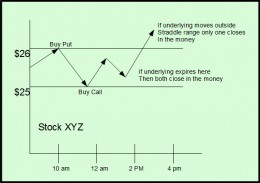 This diagram shows how a binary straddle is set up and the potential profits and loss associated with the trade.