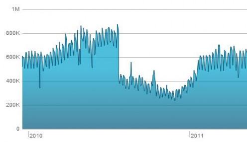 Hubpages traffic after Google Panda