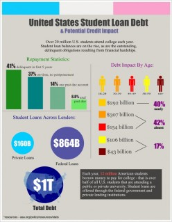 Student Loans and Your Personal Credit