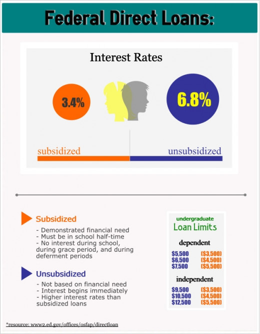 Infographic of subsidized and unsubsidized federal direct loans for U.S. undergraduate students.