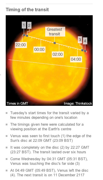 Notice the transit predicted by NASA on the top and what really happened below, how could such a huge error be made?