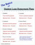 Federal Student Loans: Repaying Student Loan Debt