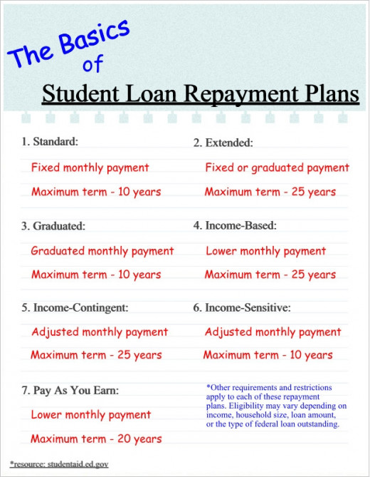 A basic overview of the payment options and maximum term limits available with federal student loan repayment plans.