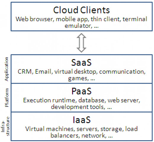 The general services offered in Cloud Computing