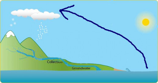 The Rain Cycle. Water evaporates over the sea. It rises over land then rains to flow back to the sea, just as the economic river should work.
