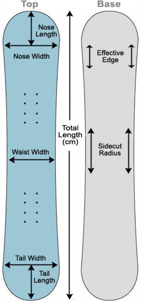 Diagram of a Snowboard and its various elements that affect sizing.