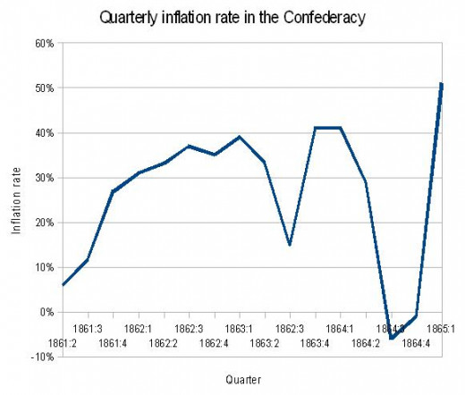 Confederate Inflation