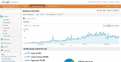How to achieve the Top spot on Hubpages - Google Analytics Report