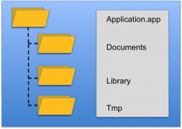 An iOS App File Structure
