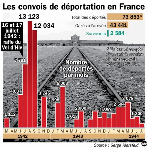 The unbearable numbers of Jewish deportation from France : out of a total of 73853 persons deported, 43441 were taken to the gas chambers upon arrival to the concentration camps.  Only 2584 survived.