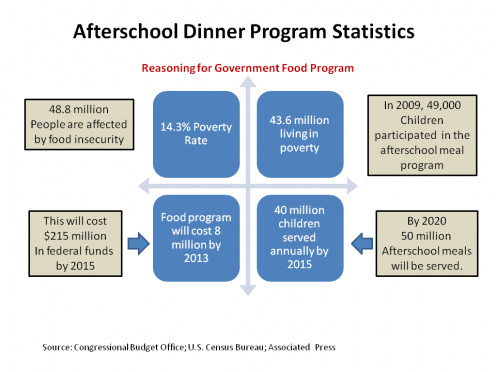 Afterschool meal program must include educational/ enrichment programming located in communities where 50 percent or more of the children qualify for free or reduced price meals (Cost $2.86 per meal).