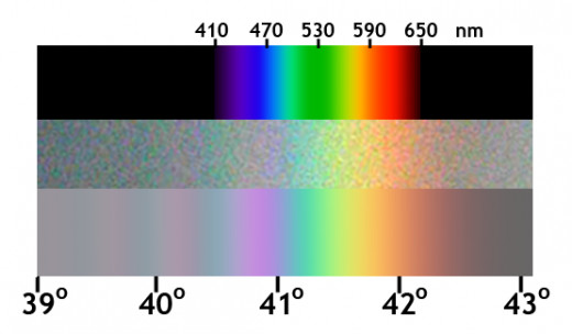 Degree's of color refraction