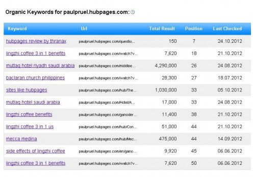 Organic Keywords for paulpruel.hubpages.com