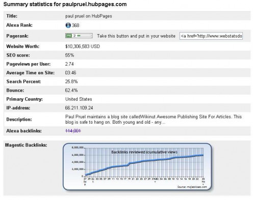 Summary statistics of paulpruel.hubpages.com